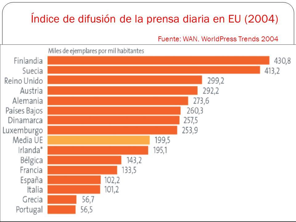 Índice de difusión de la prensa diaria en EU (2004) Fuente: WAN. WorldPress Trends 2004