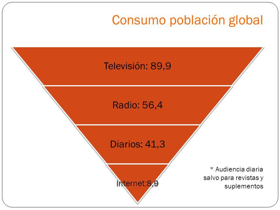Consumo población global Televisión: 89,9 Radio: 56,4 Diarios: 41,3 Internet:8,9 * Audiencia diaria salvo para revistas y suplementos