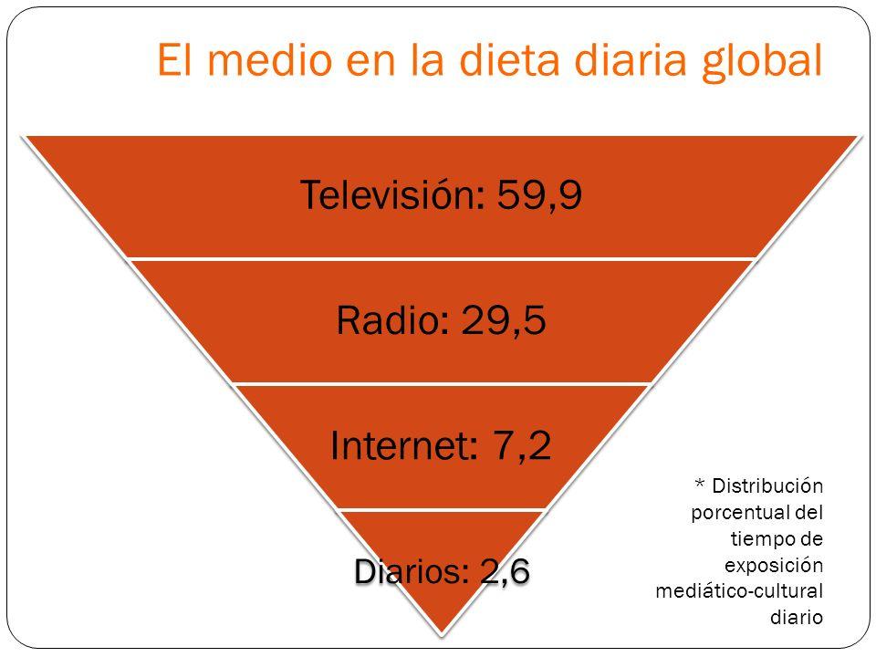 El medio en la dieta diaria global Televisión: 59,9 Radio: 29,5 Internet: 7,2 Diarios: 2,6 * Distribución porcentual del tiempo de exposición mediátic