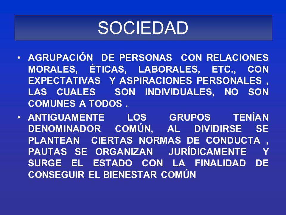 SOCIEDAD – ESTADO ANTIGUAMENTE LOS GRUPOS TENÍAN DENOMINADOR COMÚN, AL DIVIDIRSE SE PLANTEAN CIERTAS NORMAS DE CONDUCTA, PAUTAS, SE ORGANIZAN JURÍDICAMENTE Y SURGE EL ESTADO con LA FINALIDAD DE CONSEGUIR EL BIENESTAR COMÚN, ETC, PARA ELLO SE DICTA UN CÍRCULO DE NORMAS.