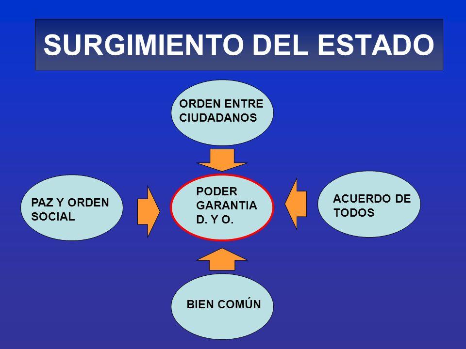 SURGIMIENTO DEL ESTADO PODER GARANTIA D. Y O. ORDEN ENTRE CIUDADANOS ACUERDO DE TODOS PAZ Y ORDEN SOCIAL BIEN COMÚN