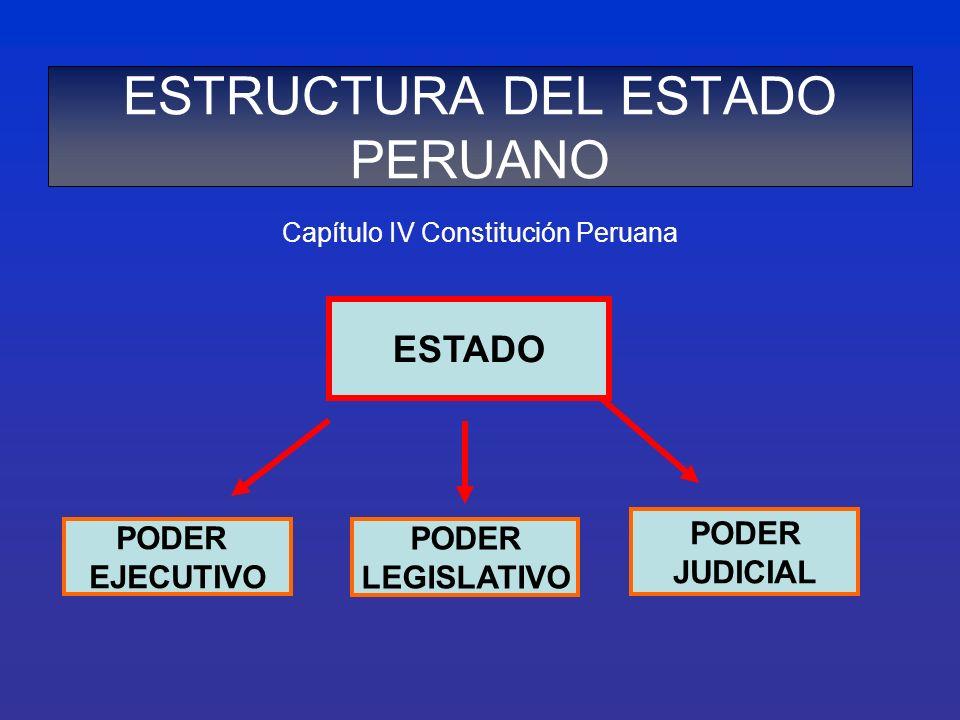 ESTRUCTURA DEL ESTADO PERUANO Capítulo IV Constitución Peruana ESTADO PODER EJECUTIVO PODER LEGISLATIVO PODER JUDICIAL