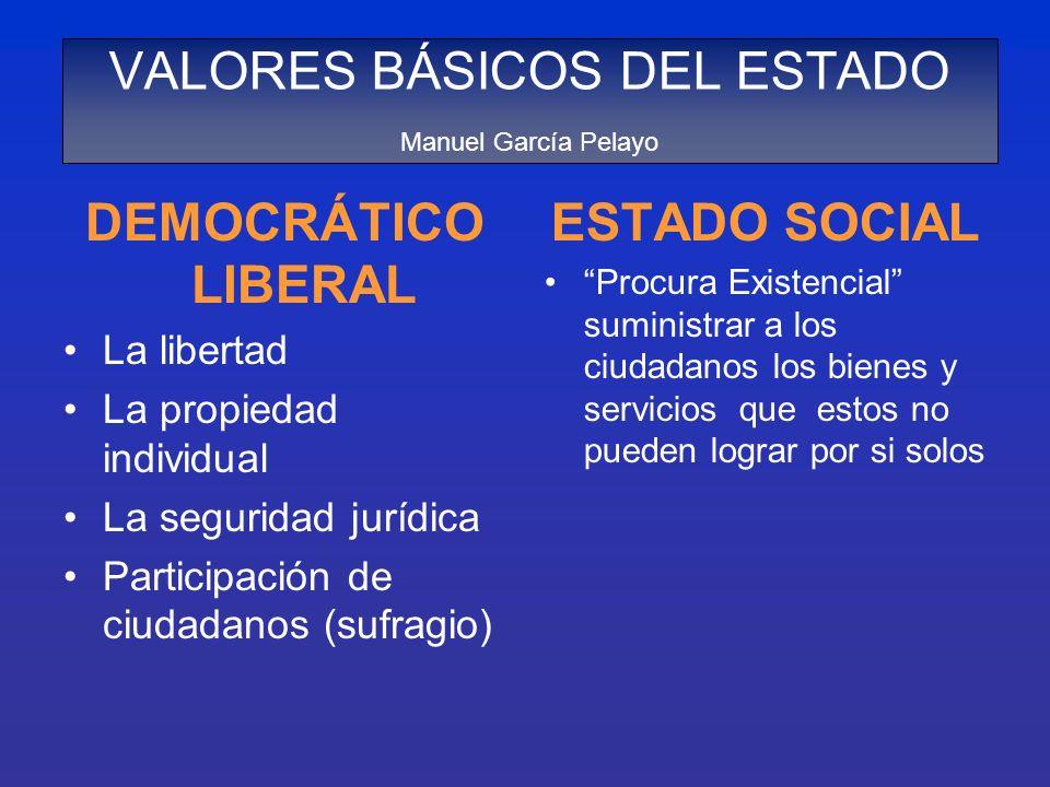 VALORES BÁSICOS DEL ESTADO Manuel García Pelayo DEMOCRÁTICO LIBERAL La libertad La propiedad individual La seguridad jurídica Participación de ciudada