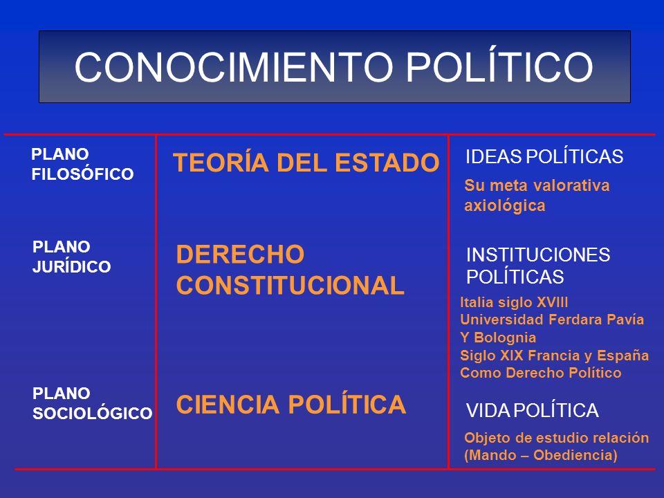 CONOCIMIENTO POLÍTICO PLANO FILOSÓFICO TEORÍA DEL ESTADO IDEAS POLÍTICAS Su meta valorativa axiológica PLANO JURÍDICO DERECHO CONSTITUCIONAL INSTITUCI
