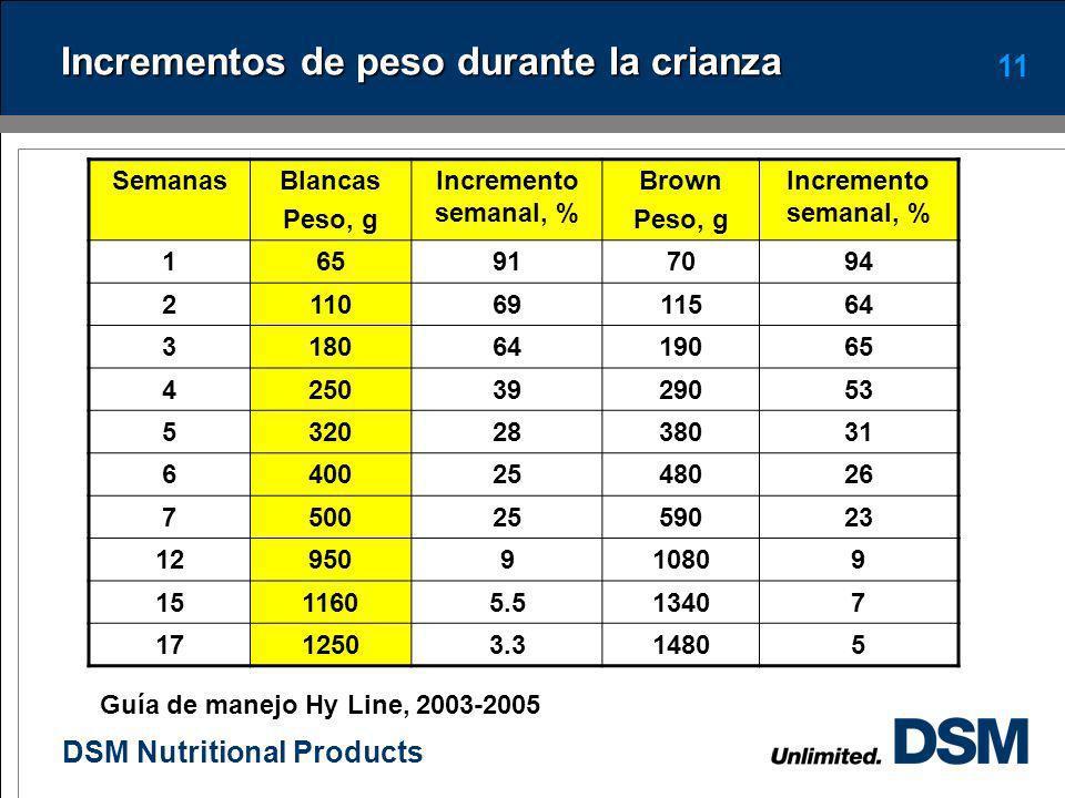 DSM Nutritional Products 10 Curva de ganancia de peso de las pollonas