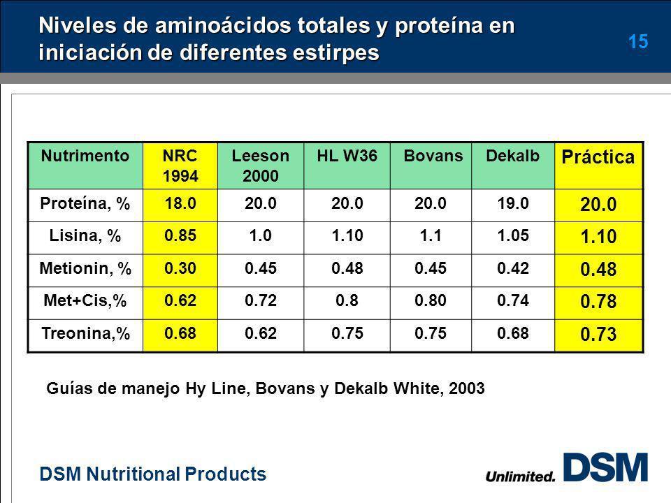 DSM Nutritional Products 14 Proteína y aminoácidos en iniciación La proteína y aminoácidos son de suma importancia, sin descuidar otros (energía, Ca y