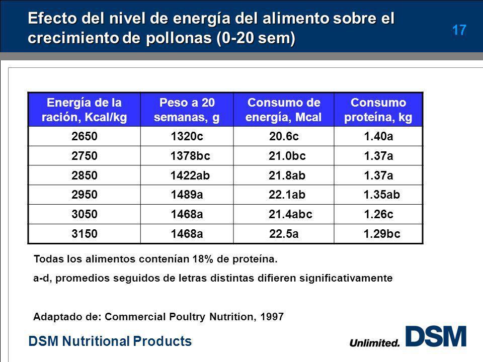 DSM Nutritional Products 16 Manejo de la alimentación de 8 a 15 semanas En este periodo la energía cobra mayor importancia (niveles entre 2.85 y 3.05