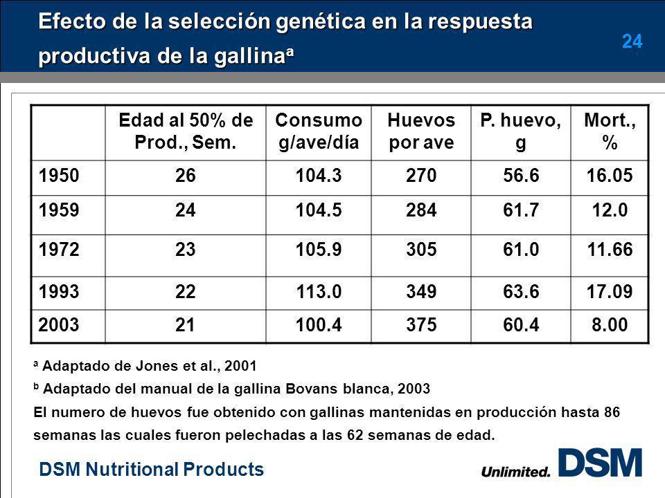 DSM Nutritional Products 23 Cambios genéticos Uno de los principales cambios sufrido en las ponedoras blancas y marrón ha sido la madurez sexual tempr