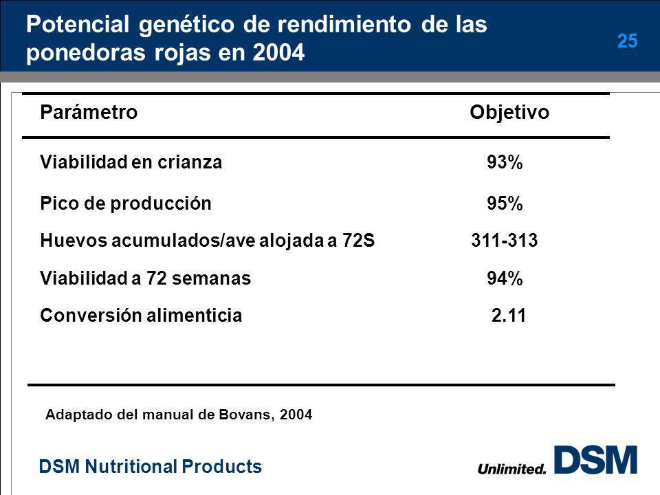 DSM Nutritional Products 24 Efecto de la selección genética en la respuesta productiva de la gallina a Edad al 50% de Prod., Sem. Consumo g/ave/día Hu