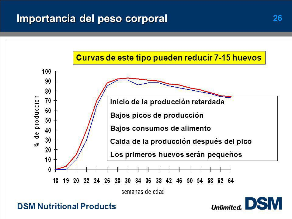 DSM Nutritional Products 25 Potencial genético de rendimiento de las ponedoras rojas en 2004 Parámetro Objetivo Viabilidad en crianza 93% Pico de prod