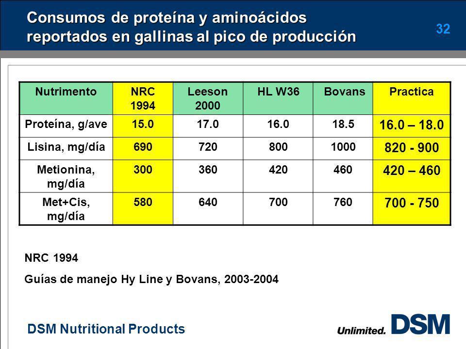 DSM Nutritional Products 31 Consumo de proteína y aminoácidos La proteína y sus aminoácidos son nutrimentos importantes para lograr una alta tasa de p