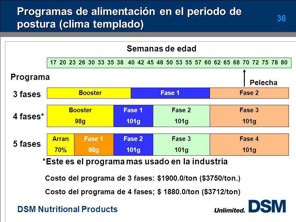 DSM Nutritional Products 35 Cambios óseos y hormonales durante la vida de la gallina (Whitehead, 2000) 020 40 60 80 Cantidad Hueso medular Ca total en