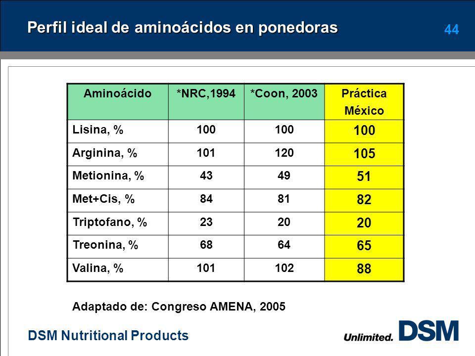 DSM Nutritional Products 43 Proteína ideal en ponedoras Se define como el balance de aminoácidos en la ración que no presenta deficiencias ni excesos