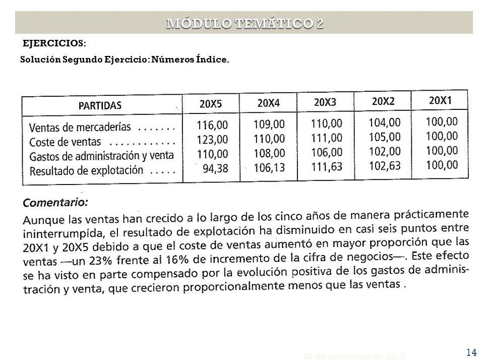 EJERCICIOS: Solución Segundo Ejercicio: Números Índice. 05 de noviembre de 2013 14