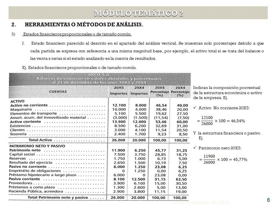 2. HERRAMIENTAS O MÉTODOS DE ANÁLISIS. 3) Estados financieros proporcionales o de tamaño común. I. Estado financiero parecido al descrito en el aparta