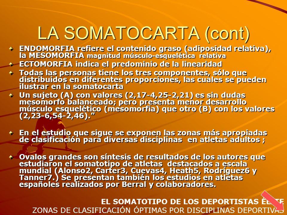 LA SOMATOCARTA (cont) ENDOMORFIA refiere el contenido graso (adiposidad relativa), la MESOMORFIA magnitud músculo-esquelética relativa ECTOMORFIA indi