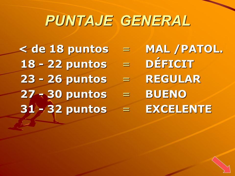 PUNTAJE GENERAL < de 18 puntos 18 - 22 puntos 23 - 26 puntos 27 - 30 puntos 31 - 32 puntos = MAL /PATOL. = DÉFICIT = REGULAR = BUENO = EXCELENTE