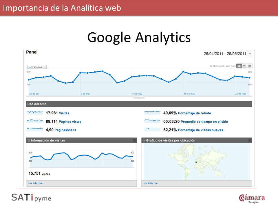 Google Analytics Importancia de la Analítica web