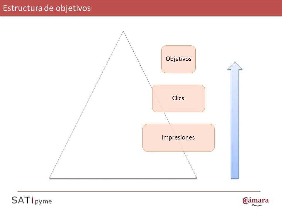 ObjetivosClicsImpresiones Estructura de objetivos