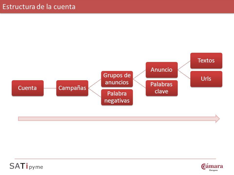 CuentaCampañas Grupos de anuncios AnuncioTextosUrls Palabras clave Palabra negativas Estructura de la cuenta