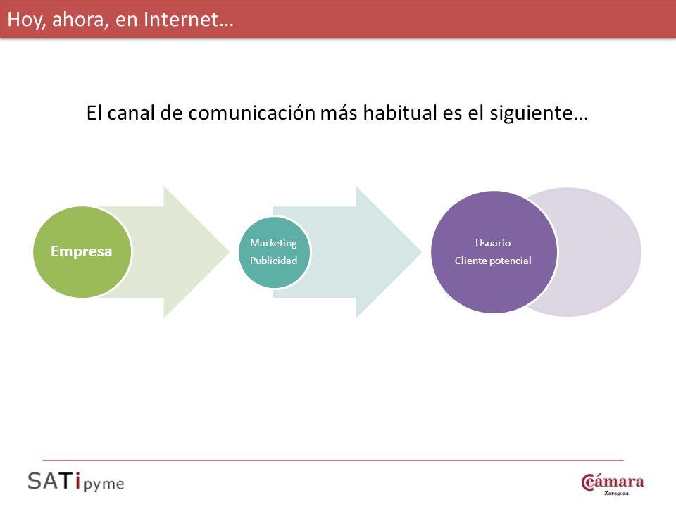 Hoy, ahora, en Internet… Empresa Marketing Publicidad Usuario Cliente potencial El canal de comunicación más habitual es el siguiente…