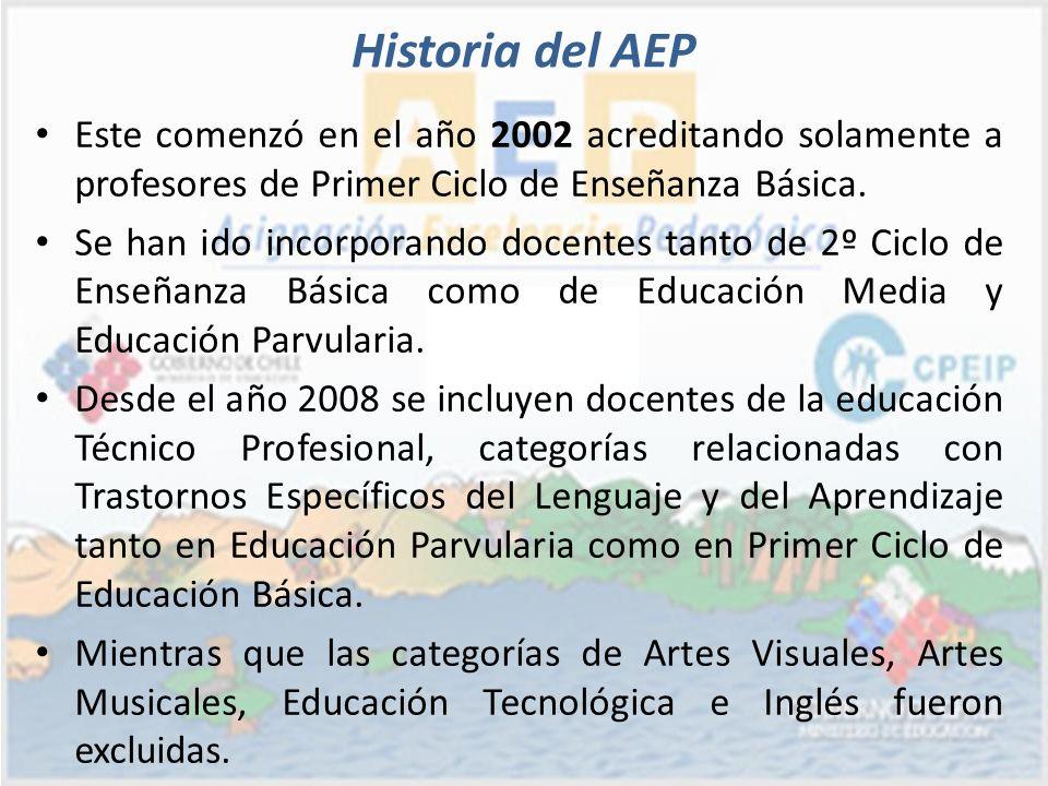 Historia del AEP Este comenzó en el año 2002 acreditando solamente a profesores de Primer Ciclo de Enseñanza Básica. Se han ido incorporando docentes