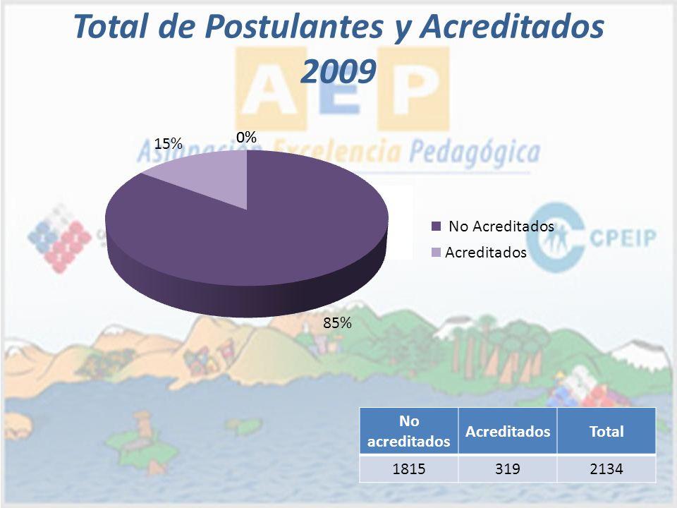 Total de Postulantes y Acreditados 2009 No acreditados AcreditadosTotal 18153192134