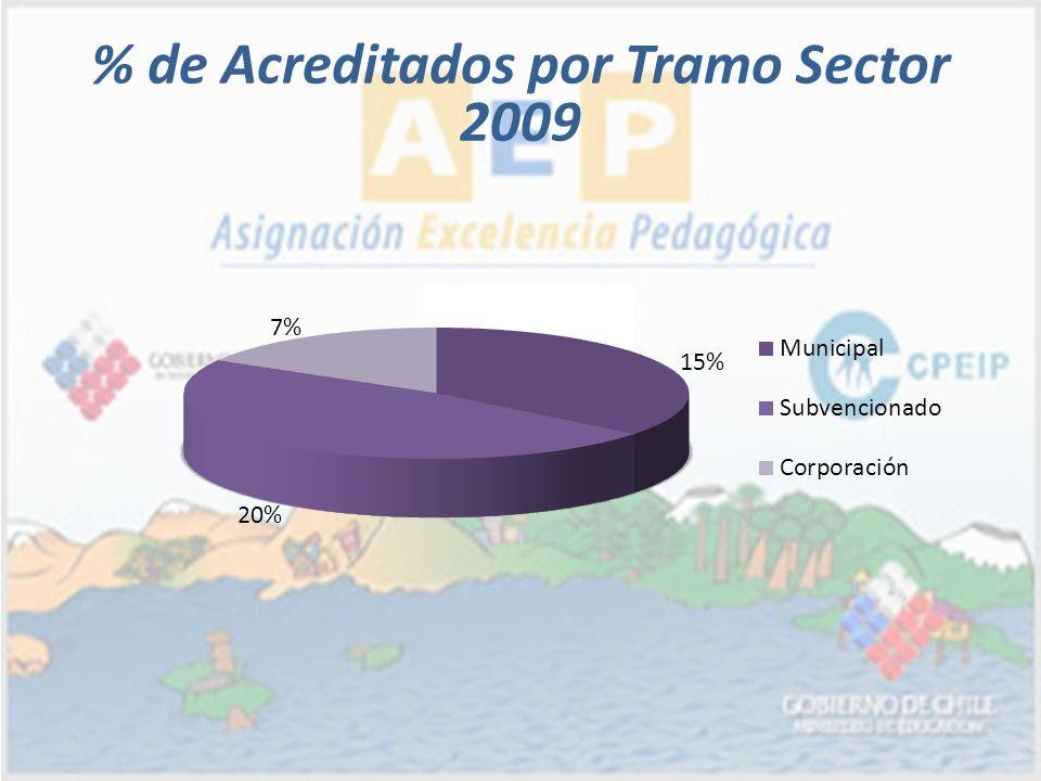 % de Acreditados por Tramo Sector 2009