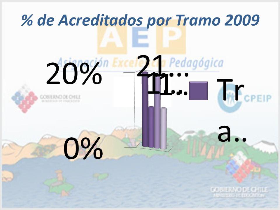 % de Acreditados por Tramo 2009