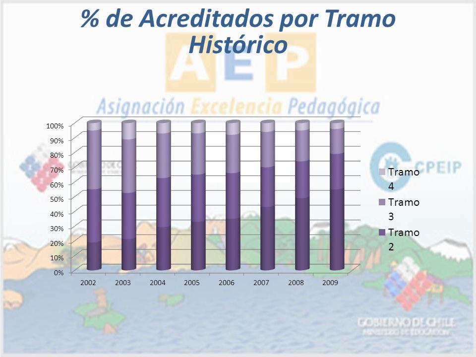 % de Acreditados por Tramo Histórico