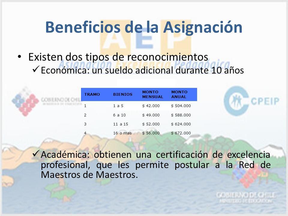 Beneficios de la Asignación Existen dos tipos de reconocimientos Económica: un sueldo adicional durante 10 años Académica: obtienen una certificación