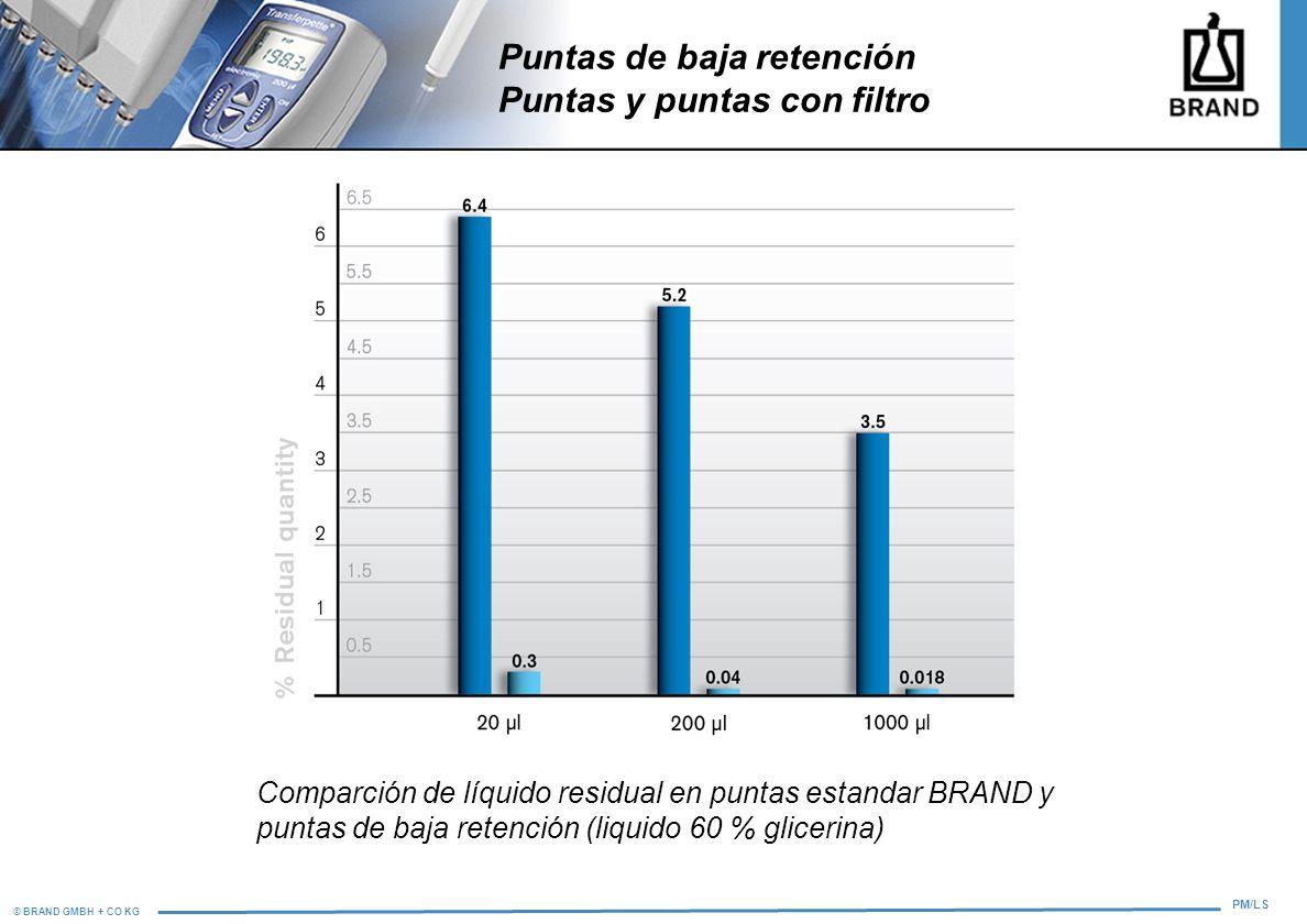 © BRAND GMBH + CO KG PM/LS Comparción de líquido residual en puntas estandar BRAND y puntas de baja retención (liquido 60 % glicerina) Puntas de baja