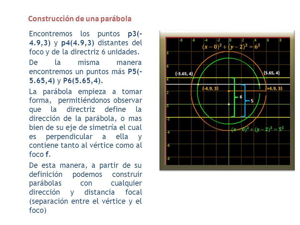 Construcción de una parábola La parábola empieza a tomar forma, permitiéndonos observar que la directriz define la dirección de la parábola, o mas bien que su eje de simetría el cual es perpendicular a ella y contiene tanto al vértice como al foco f.