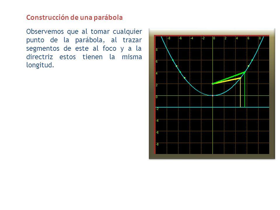 La ecuación de la parábola Es interesante notar que al trazar una paralela a la directriz, que pasa por el foco, la apertura de la parábola es de 4P (y - k)^2 = 4P*(x-h) y^2= 4xP y^2= 4xP