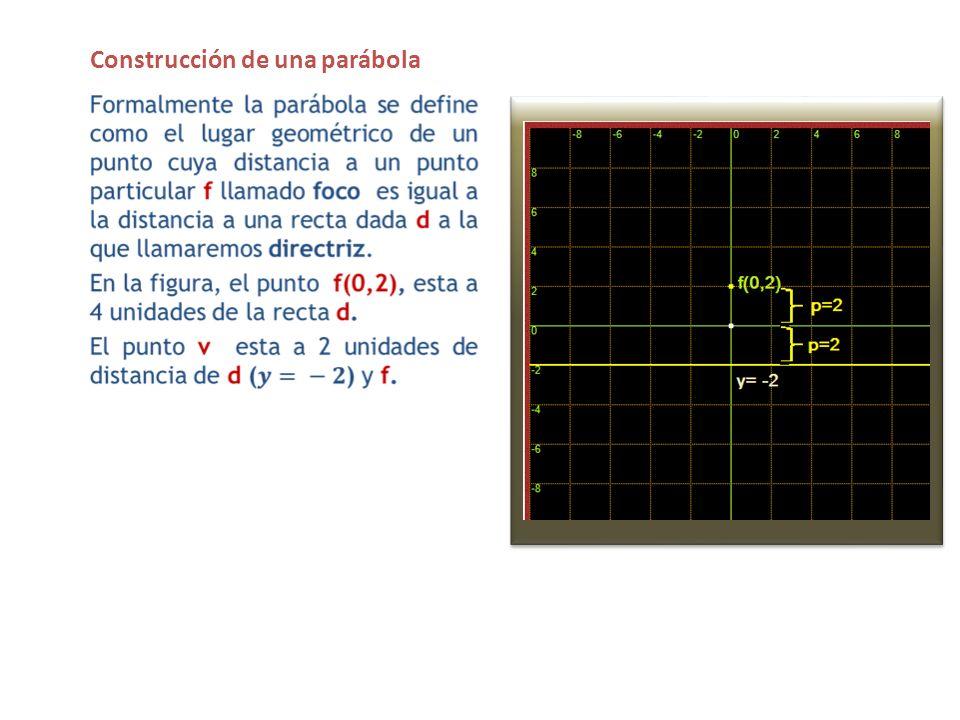 Tracemos una recta paralela a la directriz d, a una distancia de 5 unidades de esta y una circunferencia con centro en f (0,2) y radio igual a 5 unidades.