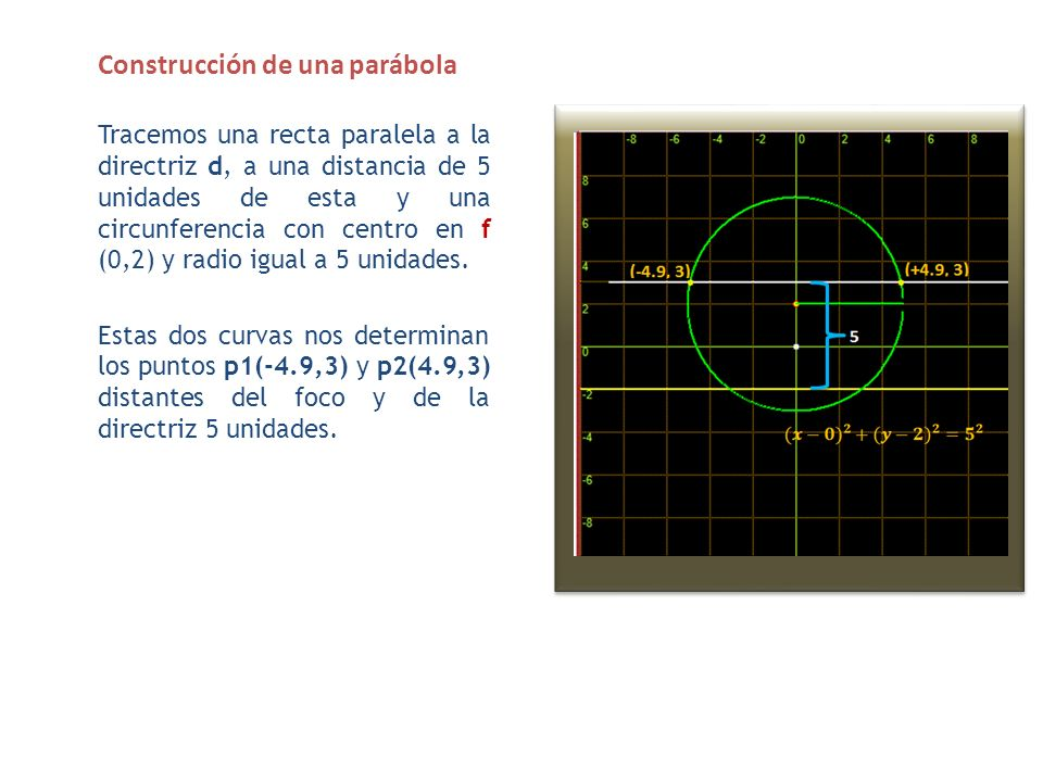 Construcción de una parábola De igual manera, trazamos otra paralela a la directriz d, a 6 unidades de esta, y una circunferencia con centro en f y radio igual a 6 unidades.