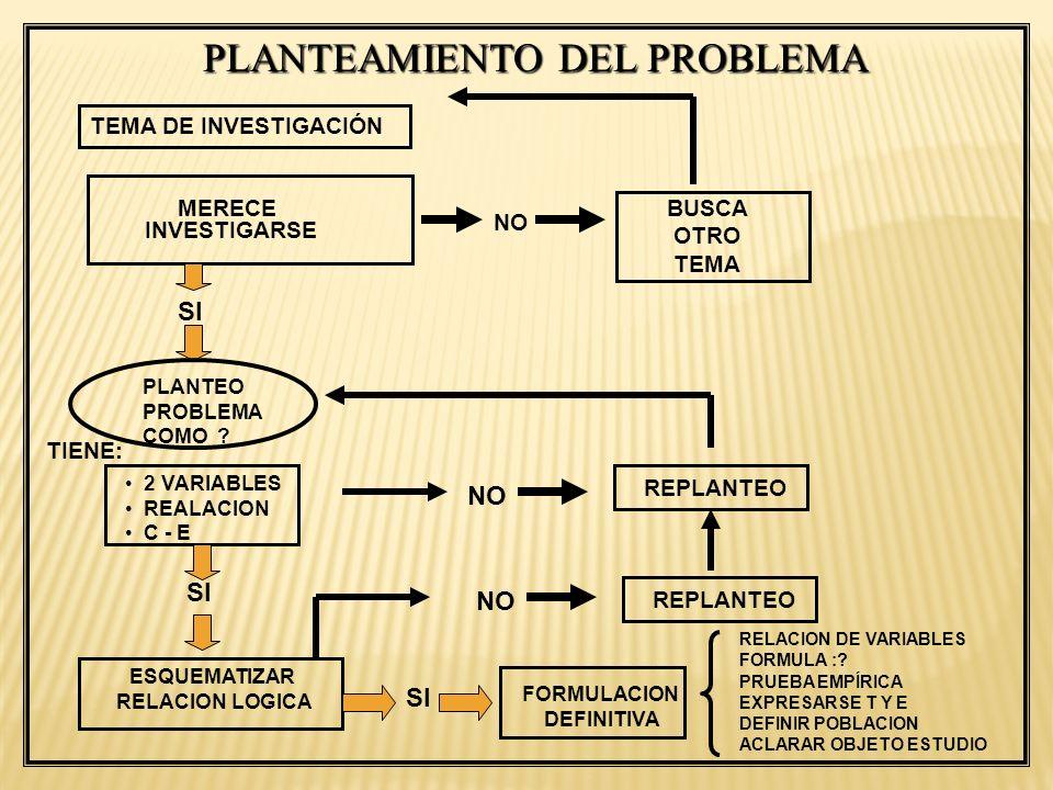 PLANTEAMIENTO DEL PROBLEMA TEMA DE INVESTIGACIÓN MERECE INVESTIGARSE PLANTEO PROBLEMA COMO ? 2 VARIABLES REALACION C - E NO BUSCA OTRO TEMA SI NO TIEN