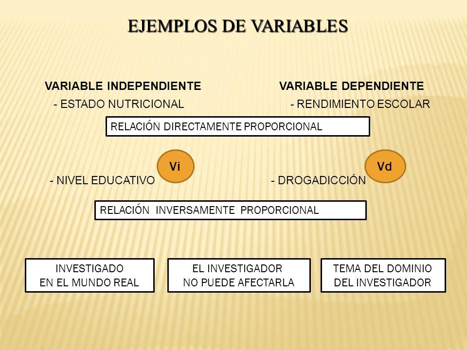EJEMPLOS DE VARIABLES VARIABLE INDEPENDIENTE VARIABLE DEPENDIENTE - ESTADO NUTRICIONAL - RENDIMIENTO ESCOLAR RELACIÓN DIRECTAMENTE PROPORCIONAL - NIVE