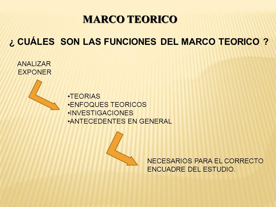 MARCO TEORICO ¿ CUÁLES SON LAS FUNCIONES DEL MARCO TEORICO ? ANALIZAR EXPONER TEORIAS ENFOQUES TEORICOS INVESTIGACIONES ANTECEDENTES EN GENERAL NECESA