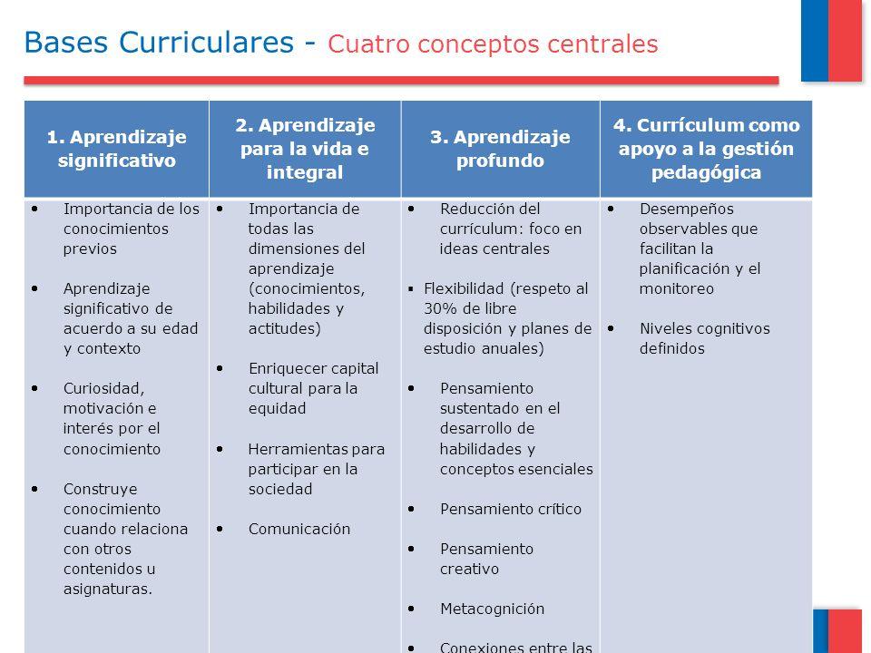 Bases Curriculares - Cuatro conceptos centrales 1. Aprendizaje significativo 2. Aprendizaje para la vida e integral 3. Aprendizaje profundo 4. Currícu