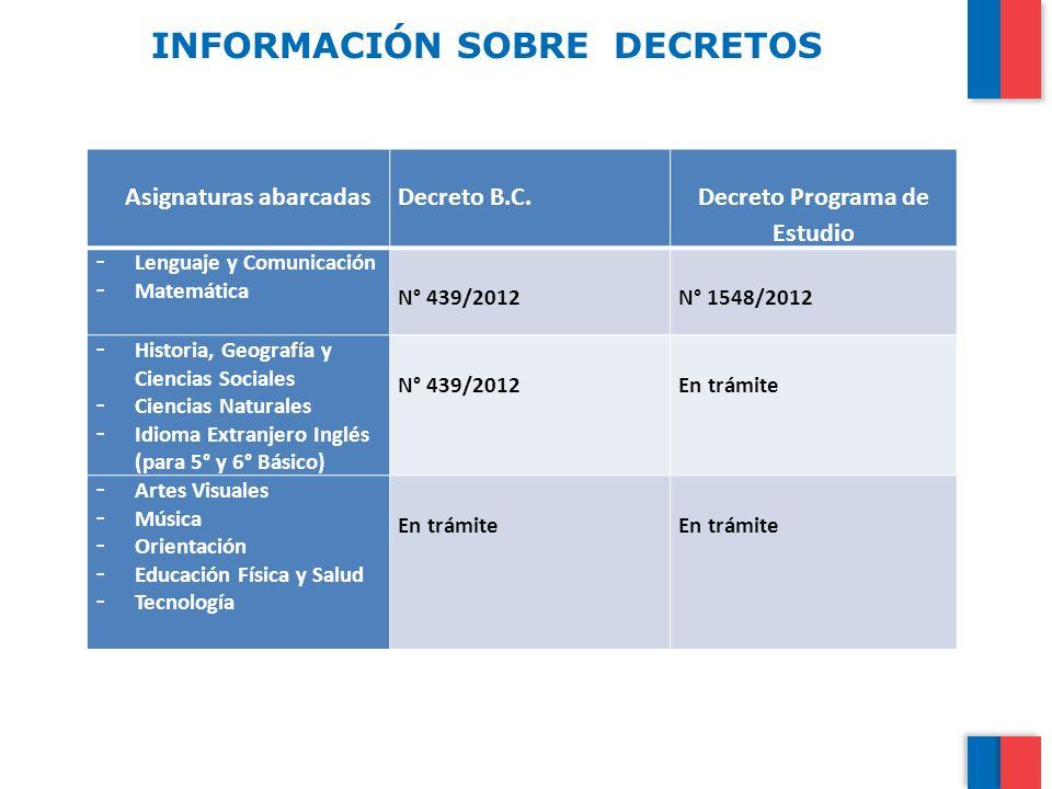INFORMACIÓN SOBRE DECRETOS Asignaturas abarcadasDecreto B.C. Decreto Programa de Estudio - Lenguaje y Comunicación - Matemática N° 439/2012N° 1548/201