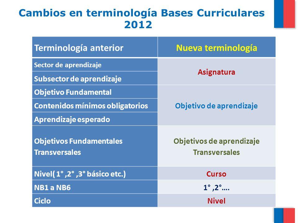 Cambios en terminología Bases Curriculares 2012 Terminología anteriorNueva terminología Sector de aprendizaje Asignatura Subsector de aprendizaje Obje