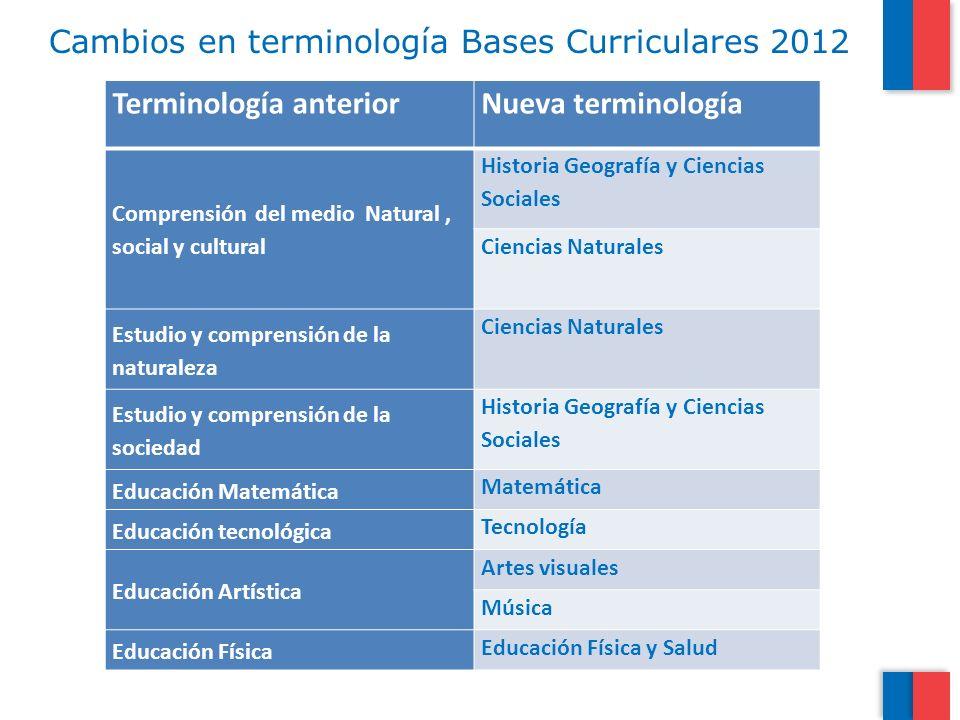 Cambios en terminología Bases Curriculares 2012 Terminología anteriorNueva terminología Comprensión del medio Natural, social y cultural Historia Geog