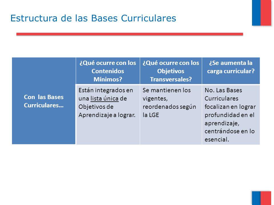 Con las Bases Curriculares… ¿Qué ocurre con los Contenidos Mínimos? ¿Qué ocurre con los Objetivos Transversales? ¿Se aumenta la carga curricular? Está