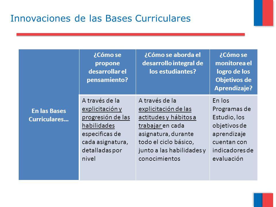 En las Bases Curriculares… ¿Cómo se propone desarrollar el pensamiento? ¿Cómo se aborda el desarrollo integral de los estudiantes? ¿Cómo se monitorea