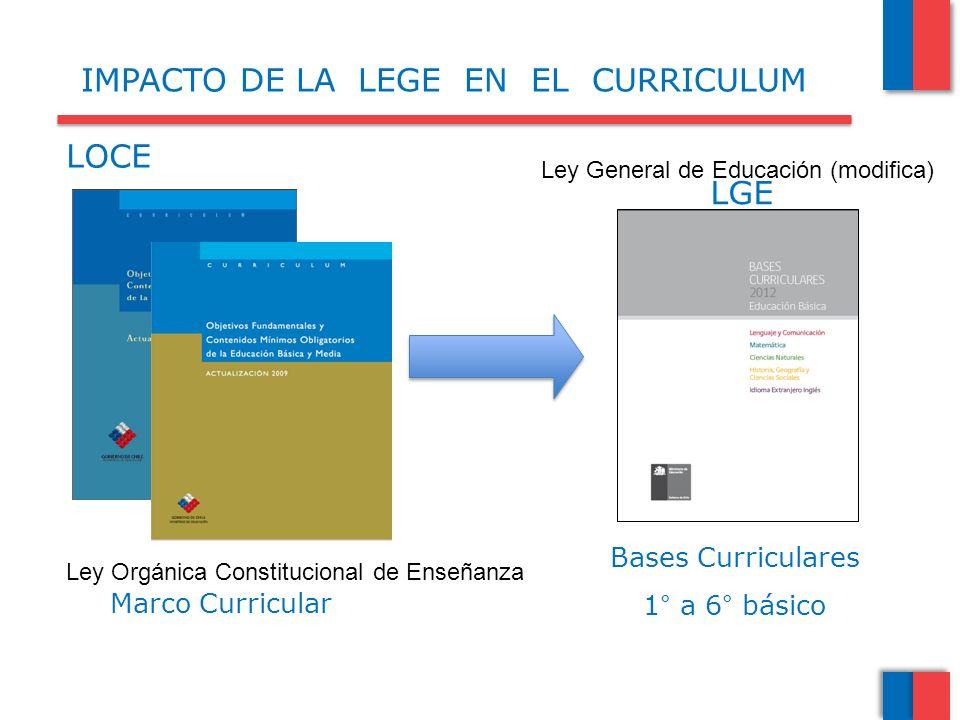 IMPACTO DE LA LEGE EN EL CURRICULUM Bases Curriculares 1° a 6° básico Marco Curricular LOCE LGE Ley Orgánica Constitucional de Enseñanza Ley General d