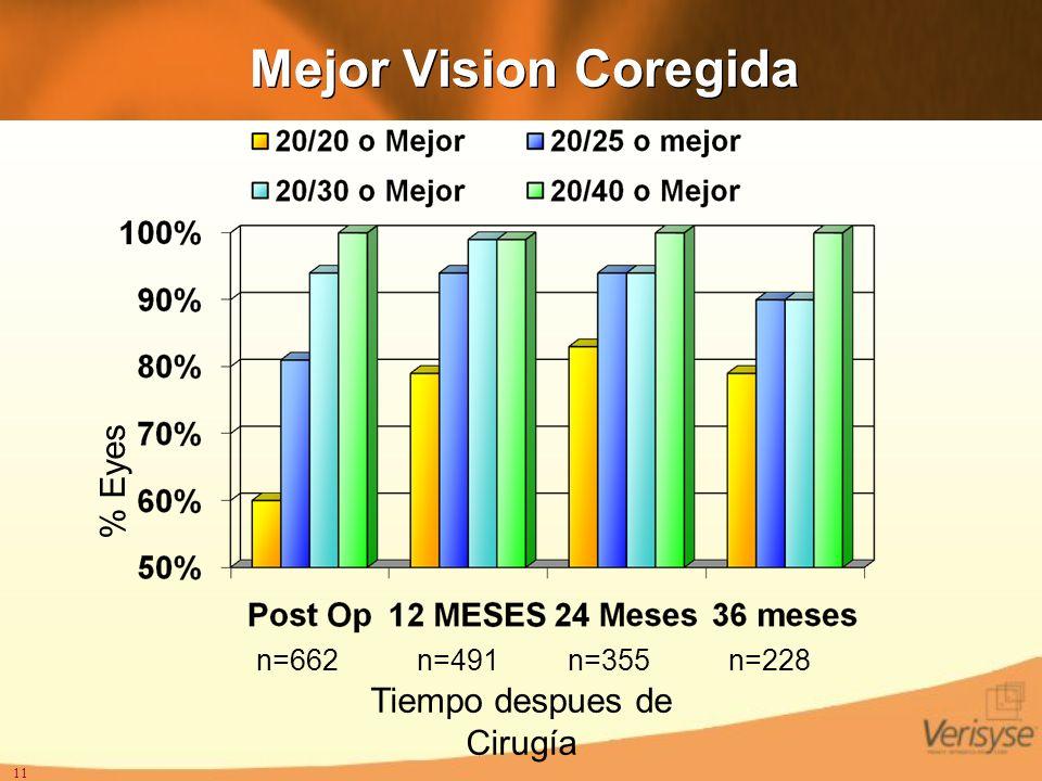 11 Mejor Vision Coregida % Eyes Tiempo despues de Cirugía n=662n=491n=355n=228
