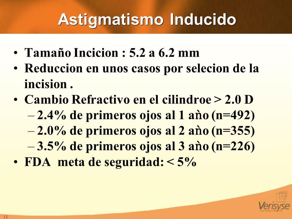 13 Astigmatismo Inducido Tamaño Incicion : 5.2 a 6.2 mm Reduccion en unos casos por selecion de la incision. Cambio Refractivo en el cilindroe > 2.0 D