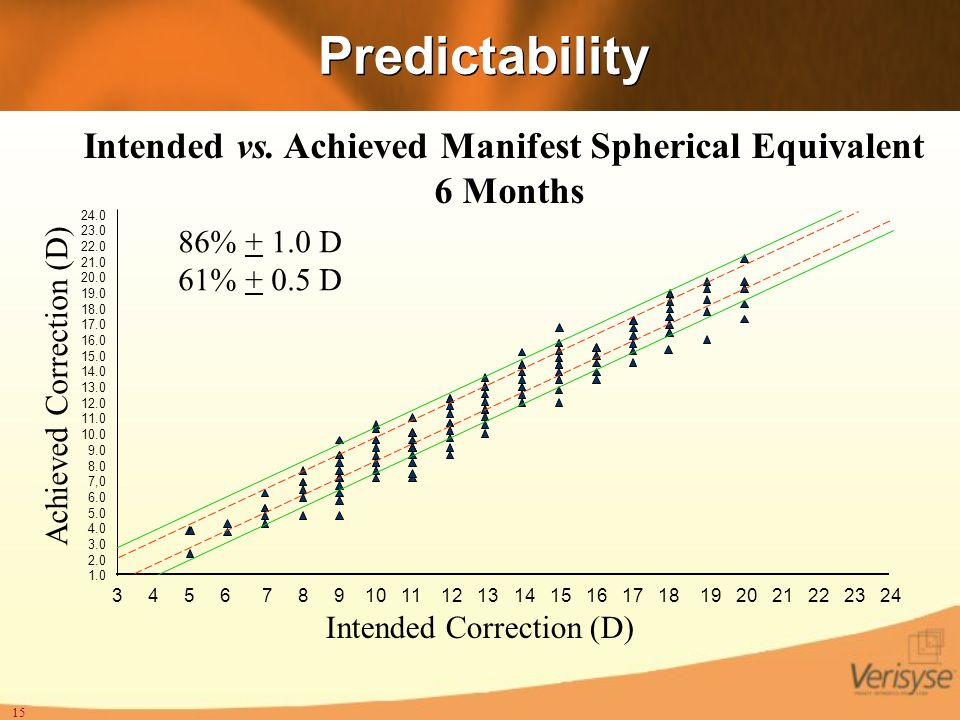 15 Predictability Intended vs. Achieved Manifest Spherical Equivalent 6 Months