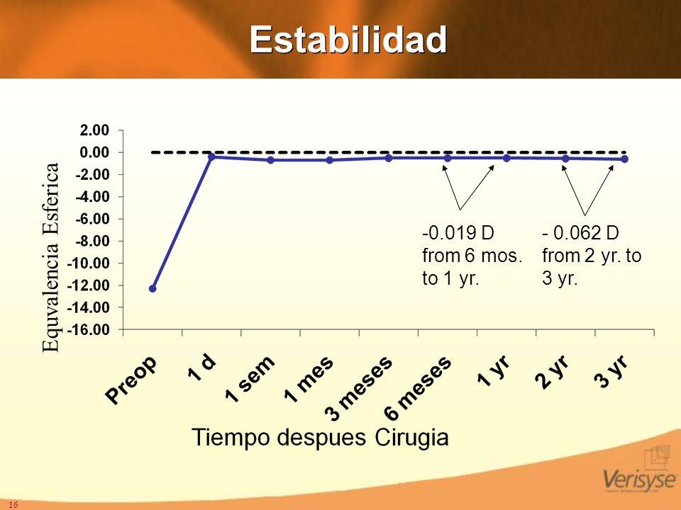 16 Estabilidad - 0.062 D from 2 yr. to 3 yr. -0.019 D from 6 mos. to 1 yr. Equvalencia Esferica